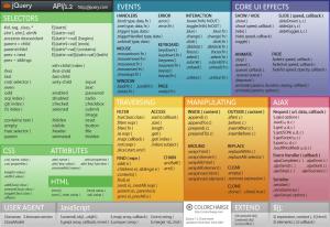 Cheat sheets: a melhor cola para desenvolvedores