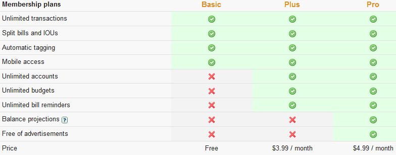 Gerencie seu dinheiro online com o Buxfer 2