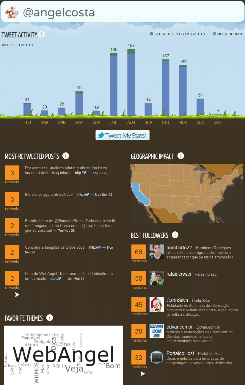 Crie um infográfico com suas estatísticas do Twitter 1