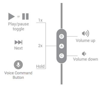 Padrões de comandos do Bluetooth e fones de ouvido 3
