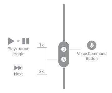 Padrões de comandos do Bluetooth e fones de ouvido 2