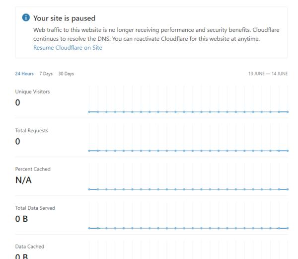 Usando apenas o DNS do Cloudflare (sem DNS e SEM CDN) 4